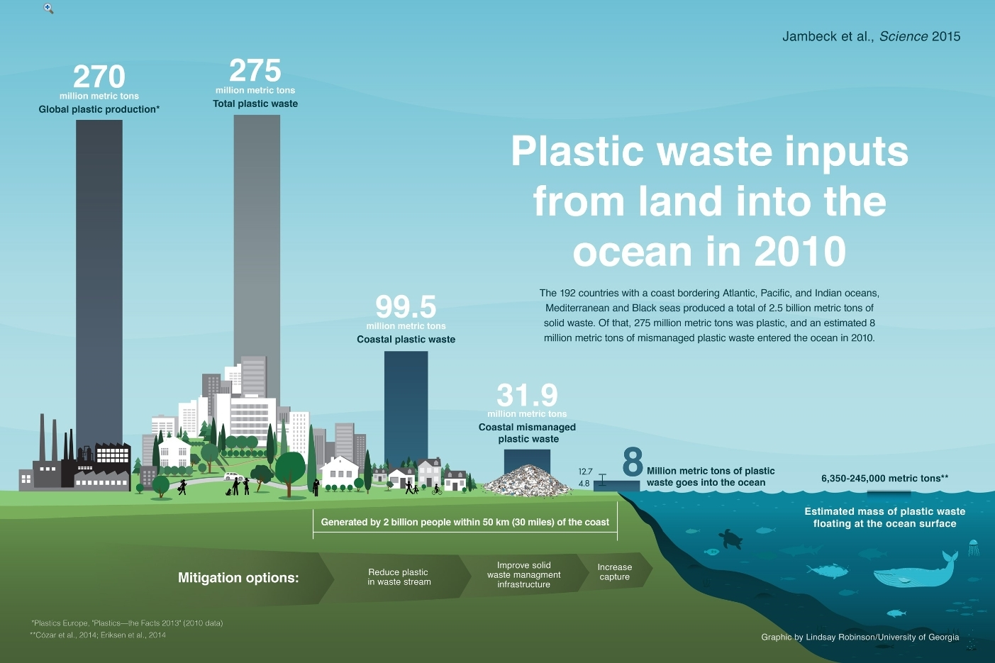 Plastic waste inputs from land into the ocean in 2010 (Graphic: Jenna Jambeck, PhD)