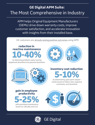 GE Digital APM Suite: the Most Comprehensive in Industry  (Graphic: GE)
