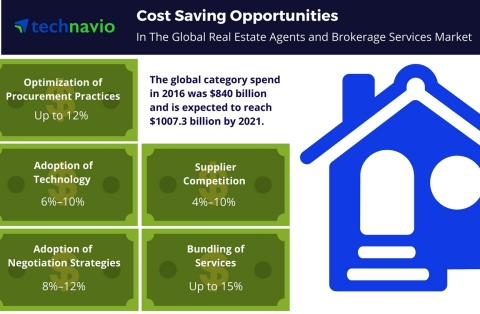Technavio has published a new report on the global real estate agents and brokerage services market from 2017-2021. (Graphic: Business Wire)