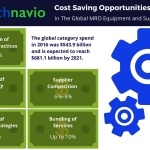 Technavio has published a new report on the global MRO equipment and supplies market from 2017-2021. (Graphic: Business Wire)