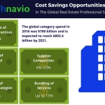 Technavio has published a new report on the global real estate professional services market from 2017-2021. (Graphic: Business Wire)