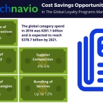 Technavio has published a new report on the global loyalty programs market from 2017-2021. (Graphic: Business Wire)