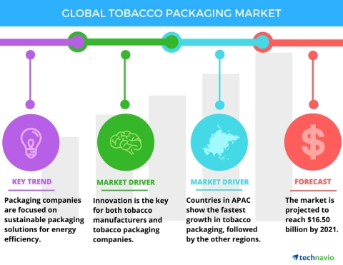 Technavio has published a new report on the global tobacco packaging market from 2017-2021. (Graphic: Business Wire)