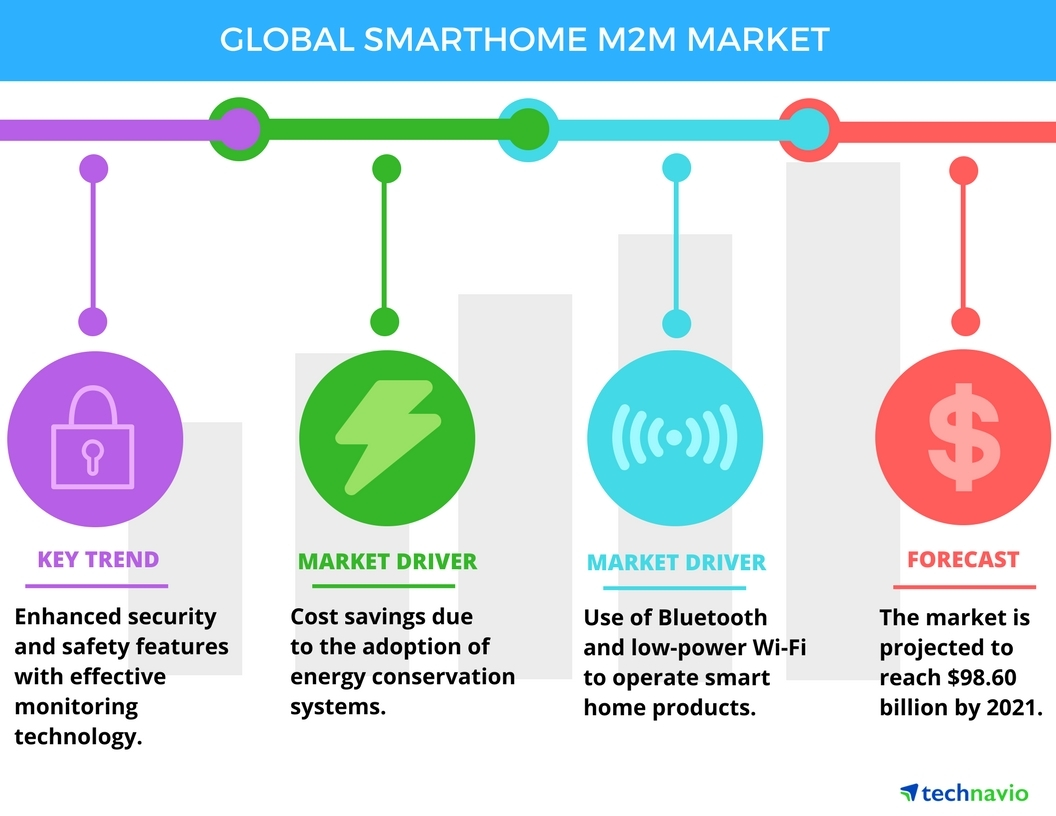 Technavio has published a new report on the global smart home M2M market from 2017-2021. (Graphic: Business Wire)