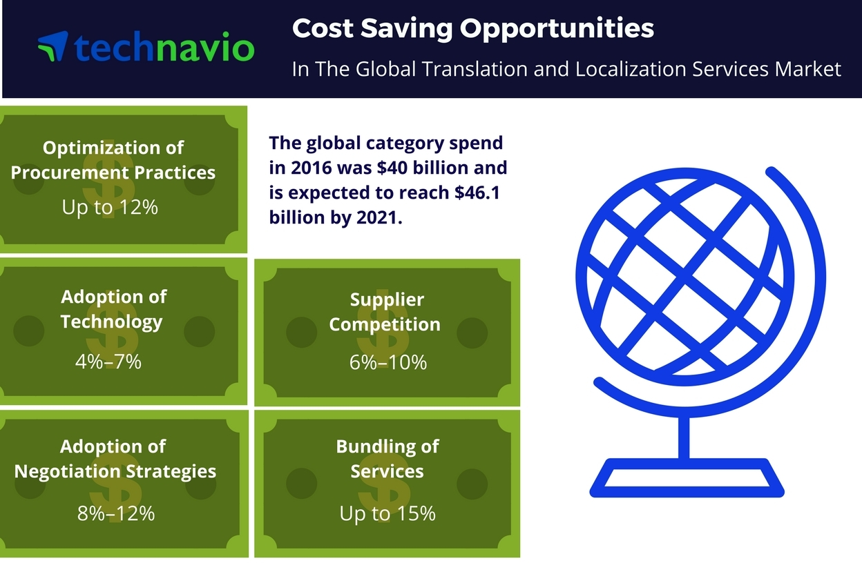 Technavio has published a new report on the global translation and localization services market from 2017-2021. (Graphic: Business Wire)