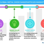 Technavio has published a new report on the global metal oxide nanoparticles market from 2017-2021. (Graphic: Business Wire)
