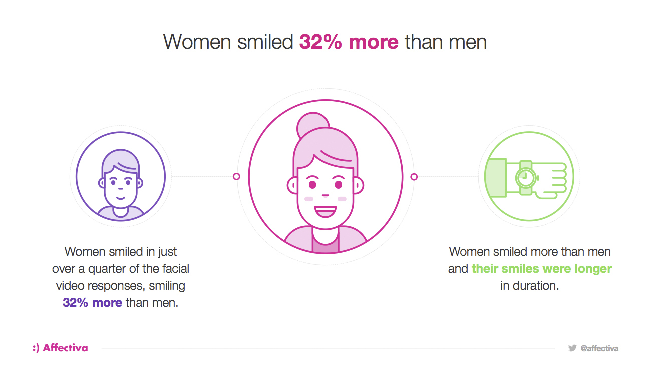 Affectiva Releases Findings from Largest Cross-Cultural Study on Gender Differences in Facial Expressions (Photo: Business Wire)