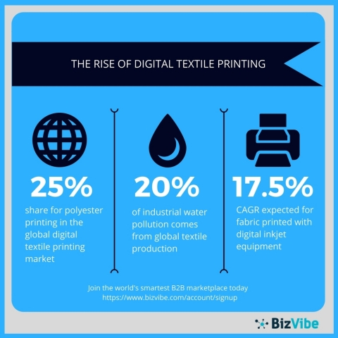 Overview of the digital textile printing industry (Graphic: Business Wire)