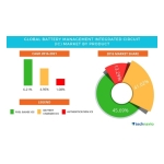 Technavio has published a new report on the global battery management IC market from 2017-2021. (Photo: Business Wire)