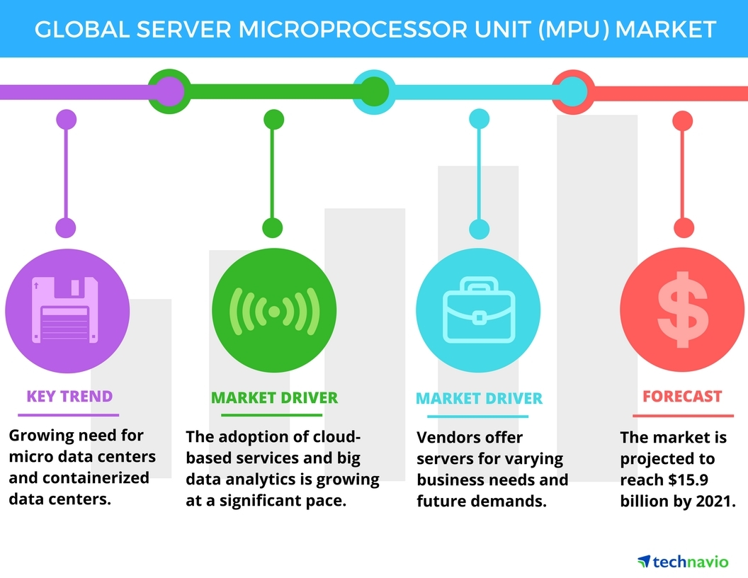 Technavio has published a new report on the global server microprocessor unit market from 2017-2021. (Graphic: Business Wire)