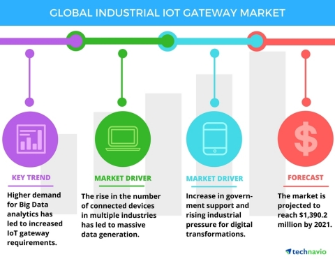Technavio has published a new report on the global industrial IoT gateway market from 2017-2021. (Graphic: Business Wire)