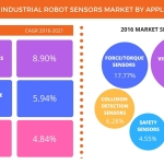 Technavio has published a new report on the global industrial robot sensors market from 2017-2021. (Graphic: Business Wire)