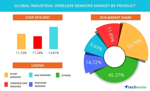 Technavio has published a new report on the global industrial wireless sensors market from 2017-2021. (Graphic: Business Wire)