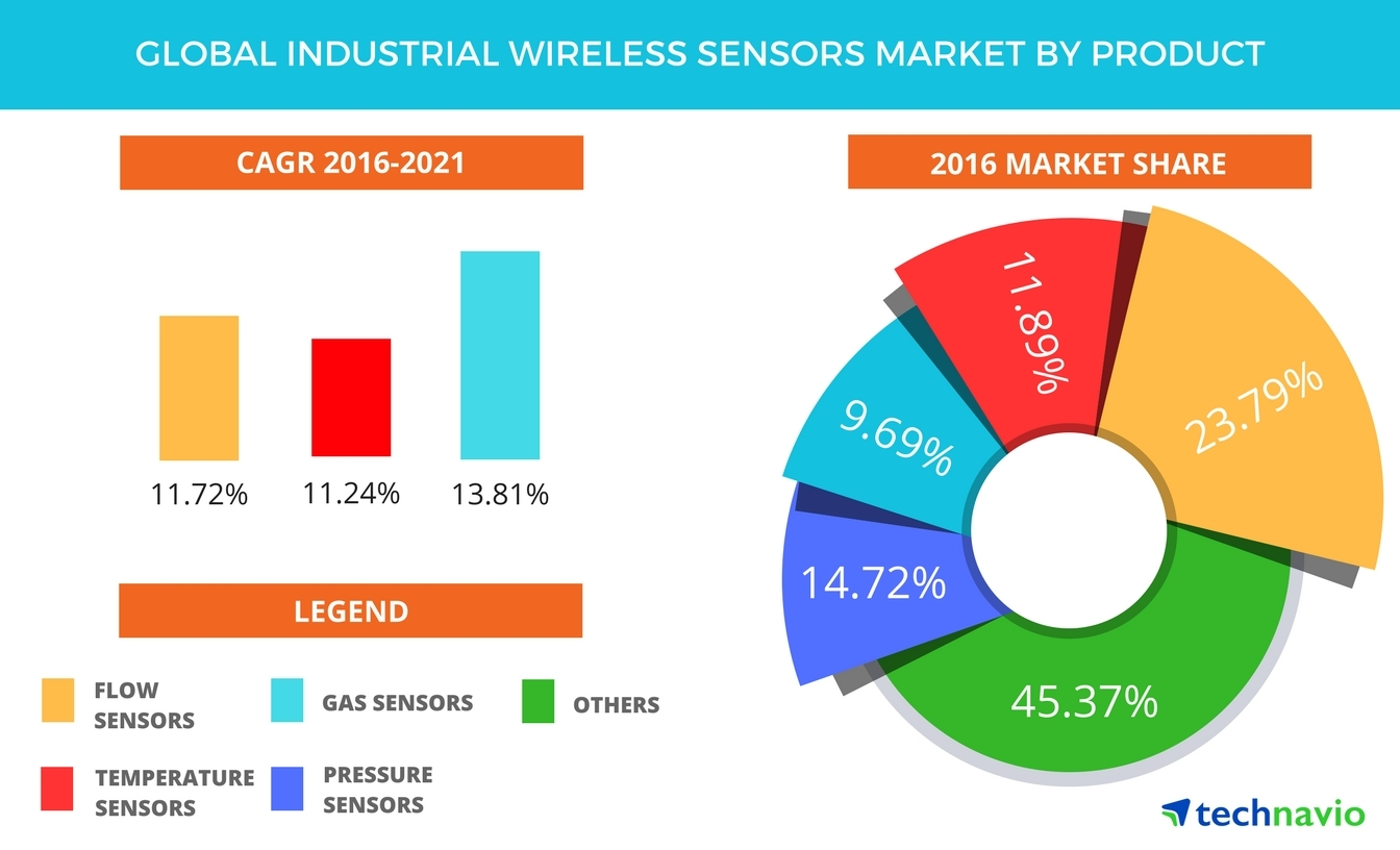 global industrial wireless market in This report studies the global industrial wireless broken signal solutions market, analyzes and researches the industrial wireless broken signal solutions development.