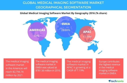 Technavio has published a new report on the global medical imaging software market from 2017-2021. (Graphic: Business Wire)
