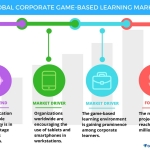 Top 4 Vendors in the Global Corporate Game-based Learning Market from 2017-2021: Technavio