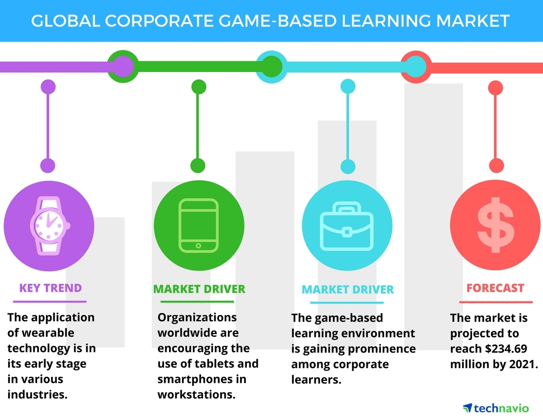 Technavio has published a new report on the global corporate game-based learning market from 2017-2021. (Graphic: Business Wire)