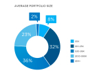 Portfolio Demographics of YieldStreet Investors