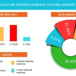 Technavio has published a new report on the global cell culture protein surface coating market from 2017-2021. (Graphic: Business Wire)