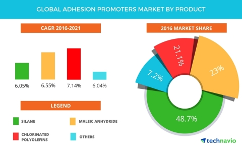 Technavio has published a new report on the global adhesion promoters market from 2017-2021. (Graphic: Business Wire)