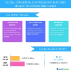 Technavio has published a new report on the global commercial electric juicing machines market from 2017-2021. (Graphic: Business Wire)