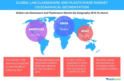 Technavio has published a new report on the global laboratory glassware and plasticware market from 2017-2021. (Graphic: Business Wire)