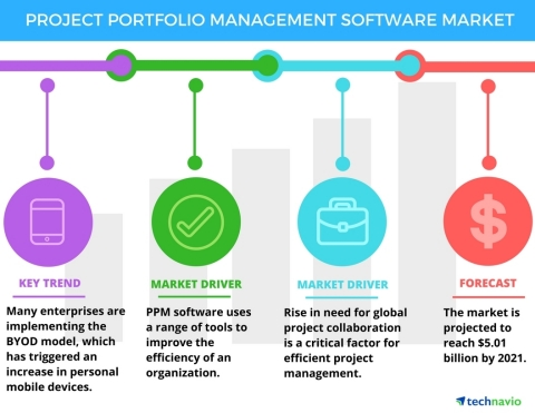 Technavio has published a new report on the global project portfolio management software market from 2017-2021. (Graphic: Business Wire)