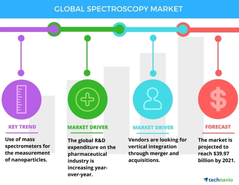 Technavio has published a new report on the global spectroscopy market from 2017-2021. (Graphic: Business Wire)