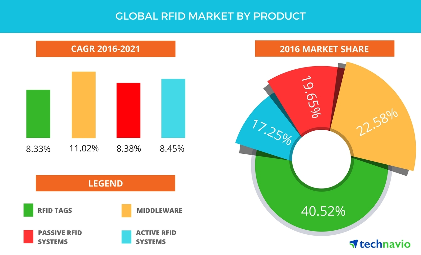 Technavio has published a new report on the global RFID market from 2017-2021. (Graphic: Business Wire)