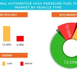 Technavio has published a new report on the global automotive high-pressure fuel pump market from 2017-2021. (Graphic: Business Wire)