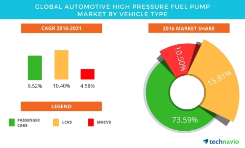 Technavio has published a new report on the global automotive high-pressure fuel pump market from 20 ...