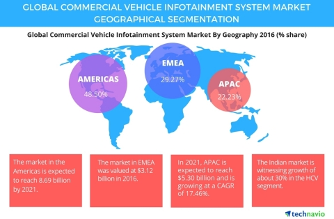 Technavio has published a new report on the global commercial vehicle infotainment system market from 2017-2021. (Graphic: Business Wire)