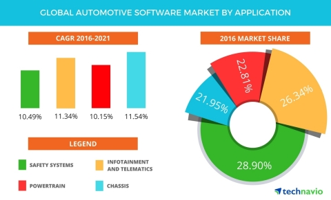Technavio has published a new report on the global automotive software market from 2017-2021. (Graph ...