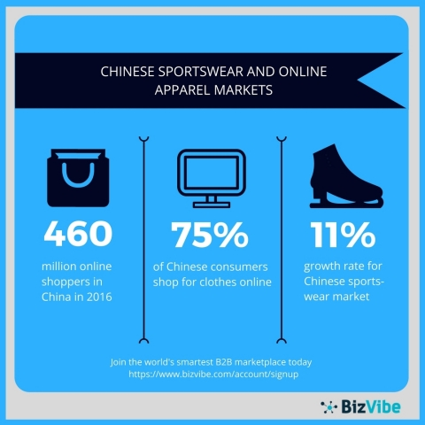 China's sportswear and online apparel markets are growing rapidly. (Graphic: Business Wire)