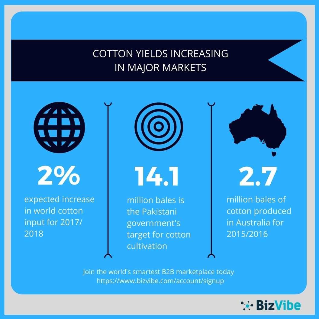 Cotton yields are increasing in major markets. (Graphic: Business Wire)