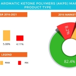 Technavio has published a new report on the global aromatic ketone polymers market from 2017-2021. (Graphic: Business Wire)
