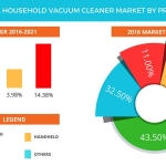 Technavio has published a new report on the global household vacuum cleaner market from 2017-2021. (Graphic: Business Wire)