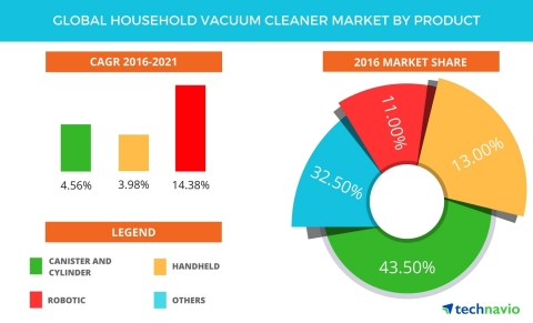 Technavio has published a new report on the global household vacuum cleaner market from 2017-2021. ( ...