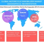 Global Motorcycle Immobilizer Market – Size, Projections, Drivers, Trends, Vendors, and Analysis Through 2021 by Technavio