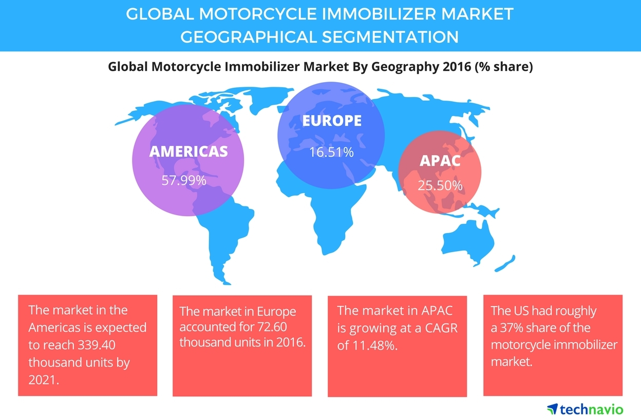 Technavio has published a new report on the global motorcycle immobilizer market from 2017-2021. (Graphic: Business Wire)