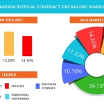 Technavio has published a new report on the global pharmaceutical contract packaging market from 2017-2021. (Graphic: Business Wire)
