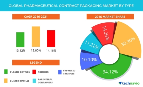 Technavio has published a new report on the global pharmaceutical contract packaging market from 201 ...