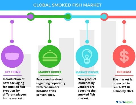 Technavio has published a new report on the global smoked fish market from 2017-2021. (Graphic: Business Wire)