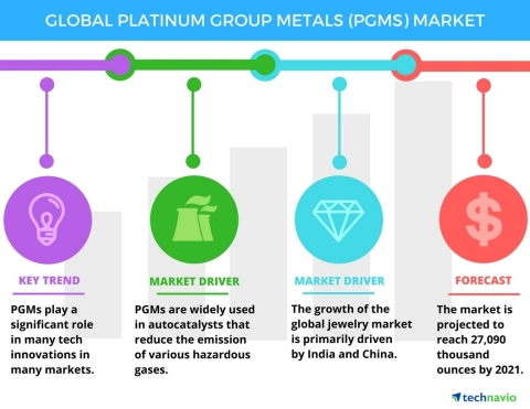 Technavio has published a new report on the global platinum group metals market from 2017-2021. (Graphic: Business Wire)