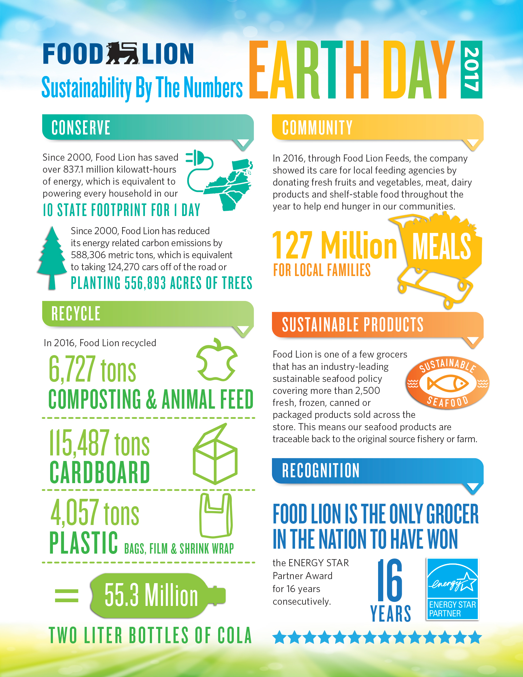 Food Lion Sustainability by Numbers 2017 (Graphic: Business Wire)
