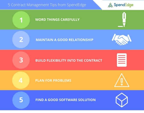 SpendEdge announces their list of best contract management strategies. (Graphic: Business Wire)