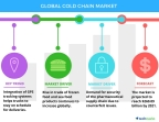Technavio has published a new report on the global cold chain market from 2017-2021. (Graphic: Business Wire)