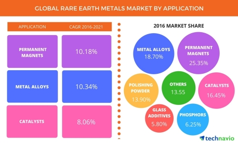 Technavio has published a new report on the global rare earth metals market from 2017-2021.(Graphic: ...