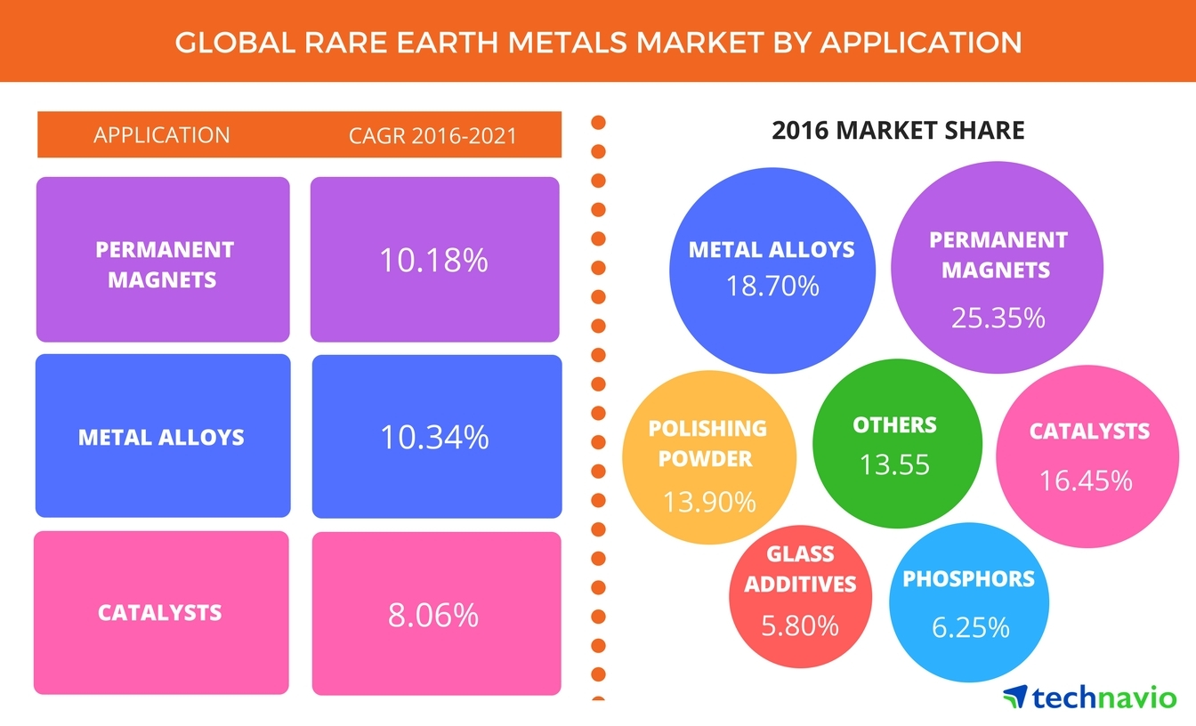 Technavio has published a new report on the global rare earth metals market from 2017-2021.(Graphic: Business Wire)