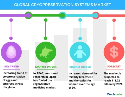 Technavio has published a new report on the global cryopreservation systems market from 2017-2021. (Graphic: Business Wire)